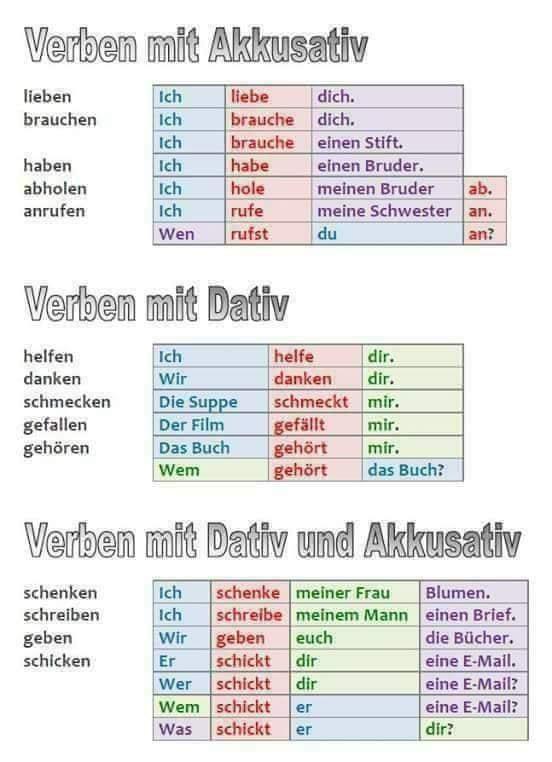verben_akkusativ_dativ